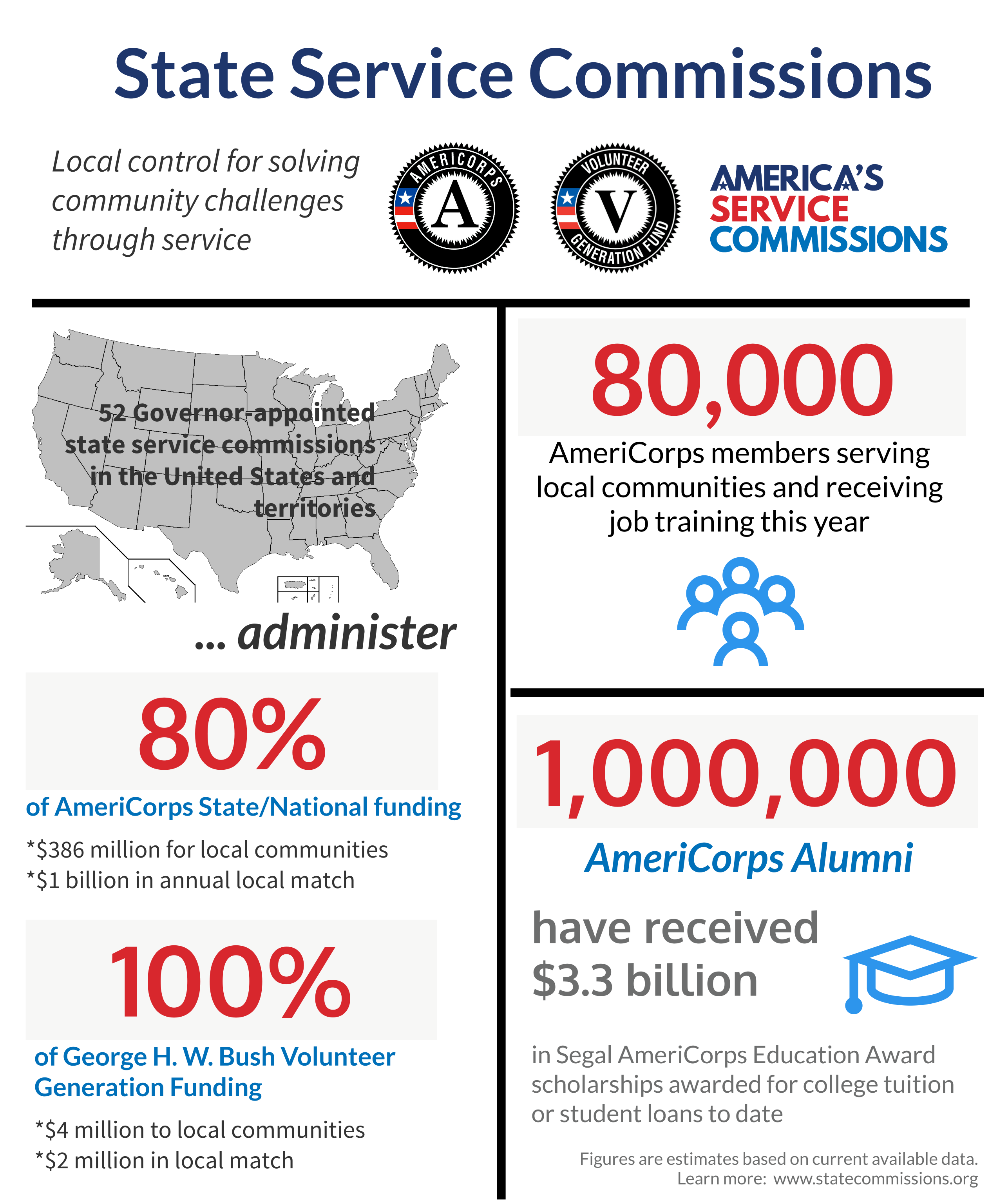 ASC AmeriCorps State Infographic (2017)